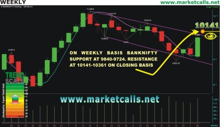BANKNIFTY WEEKLY CHART