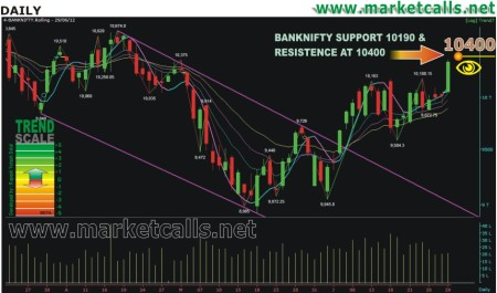 BANKNIFTY DAILY CHART